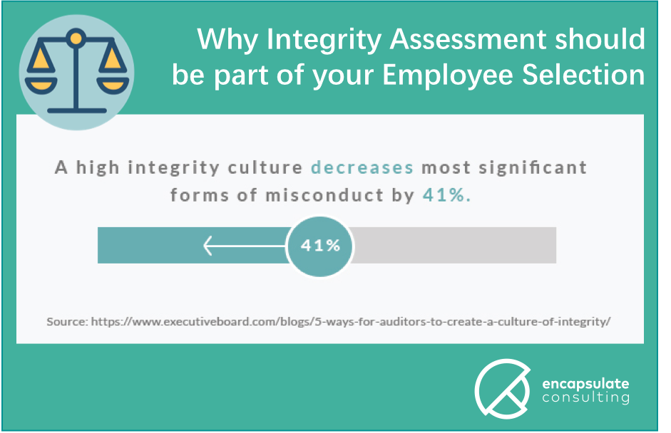 Why Integrity Assessment should be part of your employee selection